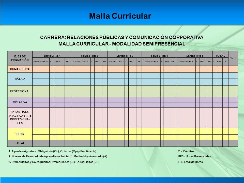 Malla Curricular CARRERA: RELACIONES PÚBLICAS Y COMUNICACIÓN CORPORATIVA. MALLA CURRICULAR - MODALIDAD SEMIPRESENCIAL.