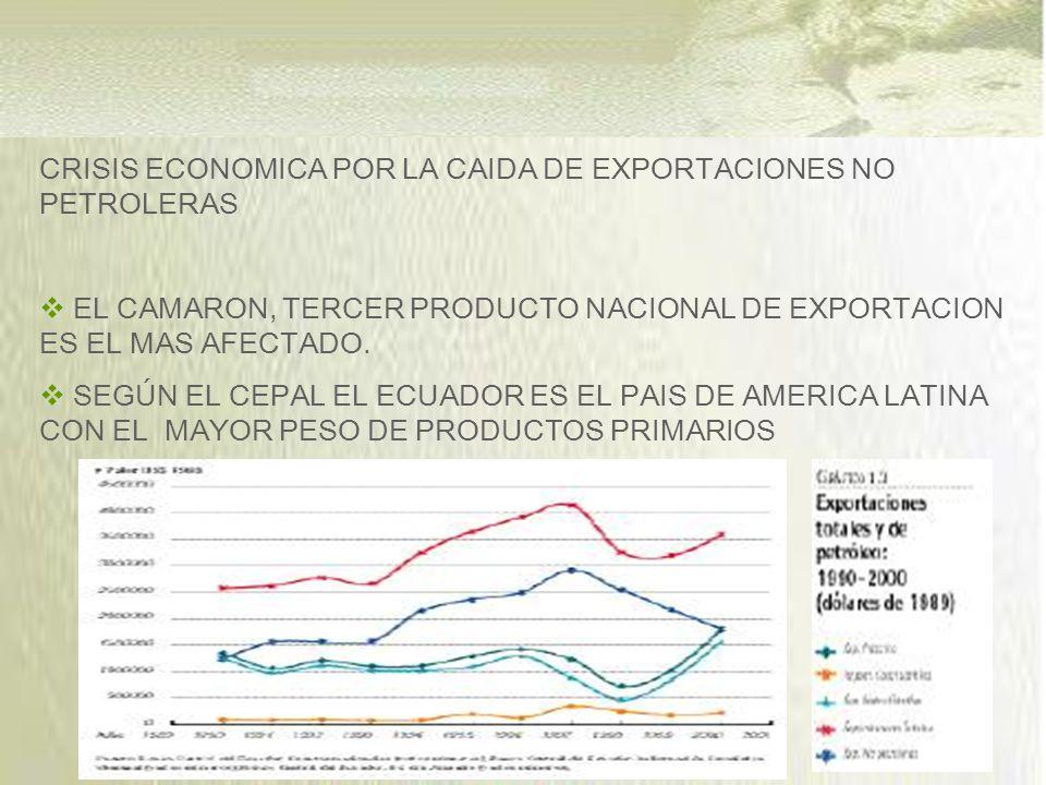 CRISIS ECONOMICA POR LA CAIDA DE EXPORTACIONES NO PETROLERAS