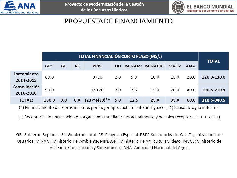 PROPUESTA DE FINANCIAMIENTO