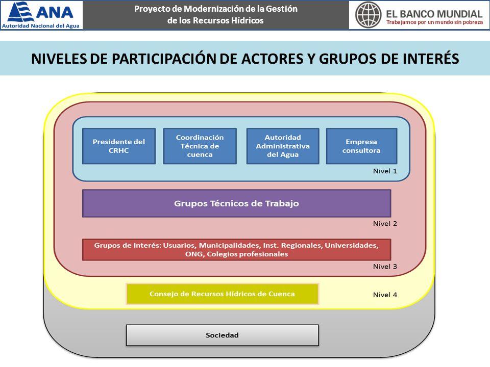 NIVELES DE PARTICIPACIÓN DE ACTORES Y GRUPOS DE INTERÉS