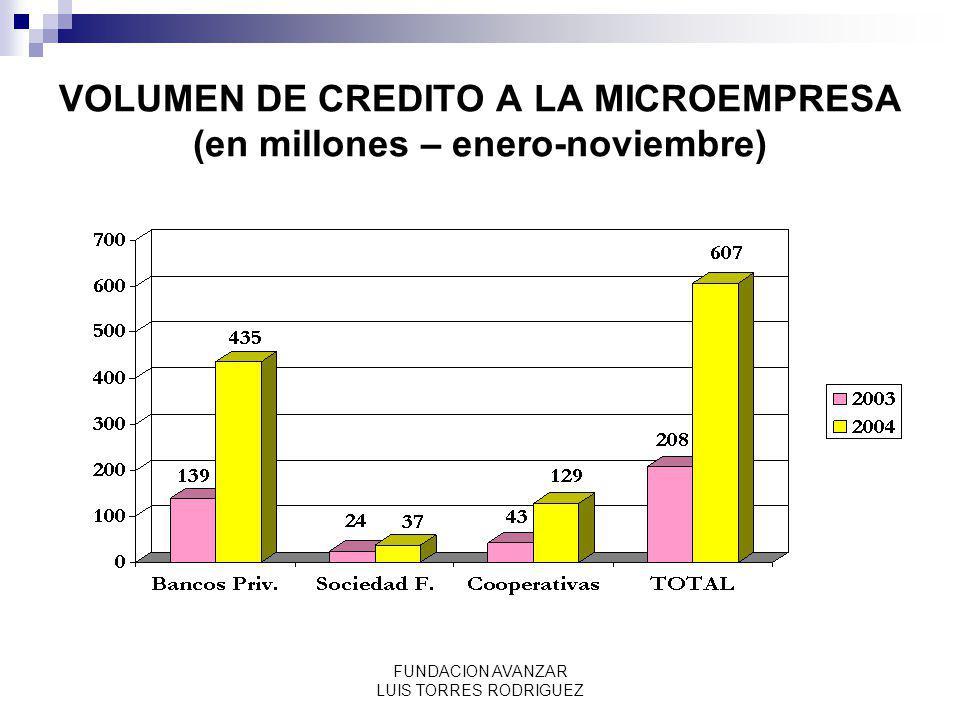 VOLUMEN DE CREDITO A LA MICROEMPRESA (en millones – enero-noviembre)