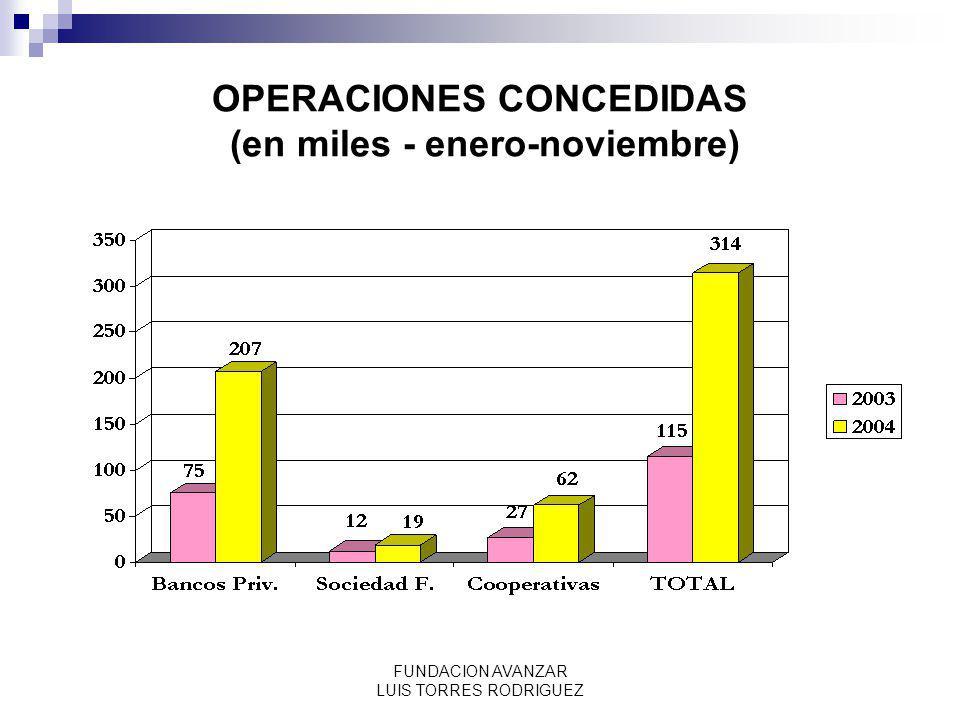 OPERACIONES CONCEDIDAS (en miles - enero-noviembre)