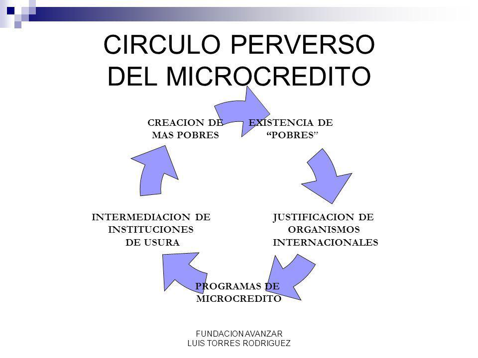 CIRCULO PERVERSO DEL MICROCREDITO