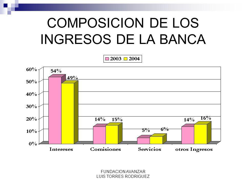COMPOSICION DE LOS INGRESOS DE LA BANCA