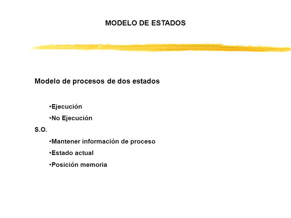 Modelo de procesos de dos estados