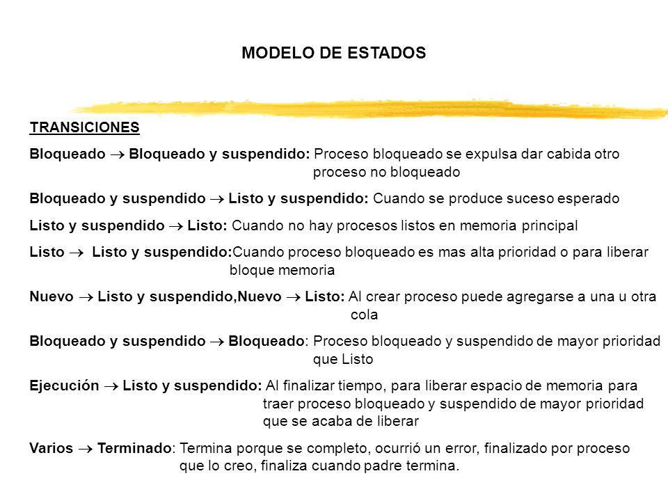 MODELO DE ESTADOS TRANSICIONES