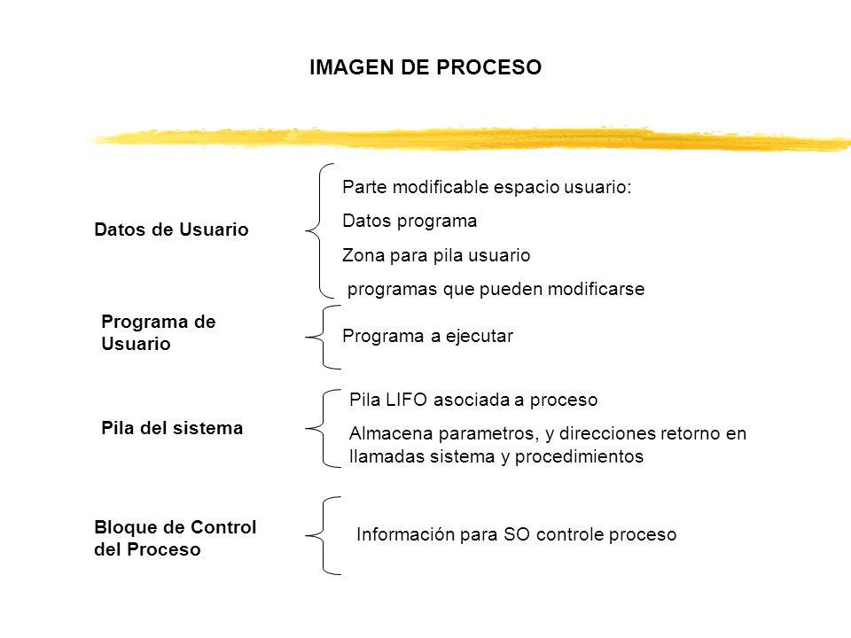 IMAGEN DE PROCESO Parte modificable espacio usuario: Datos programa