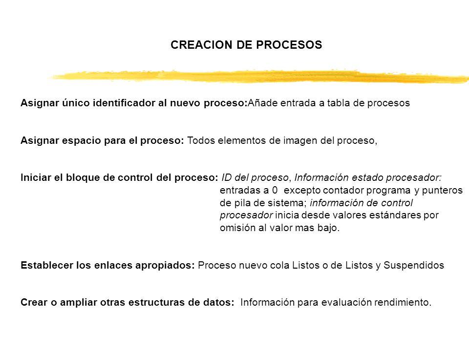CREACION DE PROCESOS Asignar único identificador al nuevo proceso:Añade entrada a tabla de procesos.