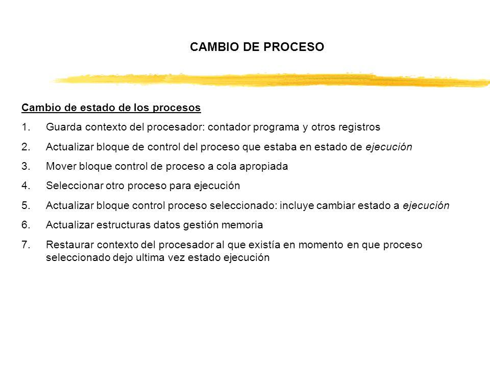 CAMBIO DE PROCESO Cambio de estado de los procesos