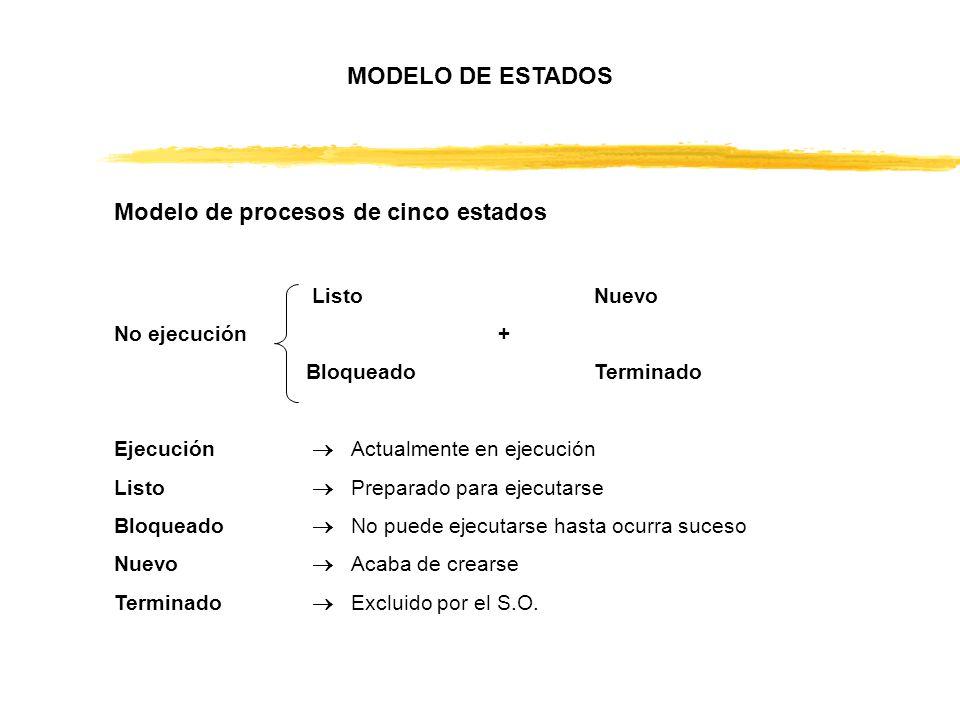 Modelo de procesos de cinco estados