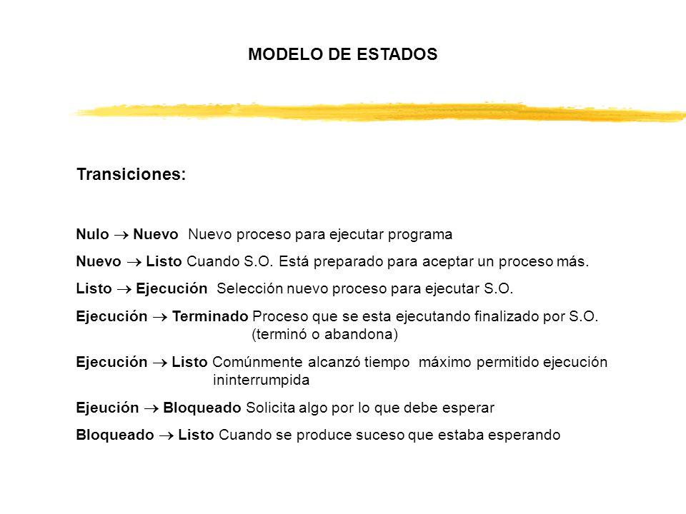 MODELO DE ESTADOS Transiciones: