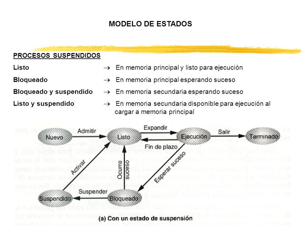 MODELO DE ESTADOS PROCESOS SUSPENDIDOS