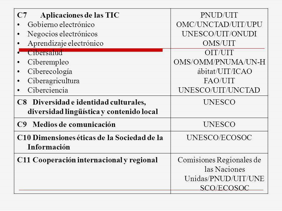 C7 Aplicaciones de las TIC • Gobierno electrónico