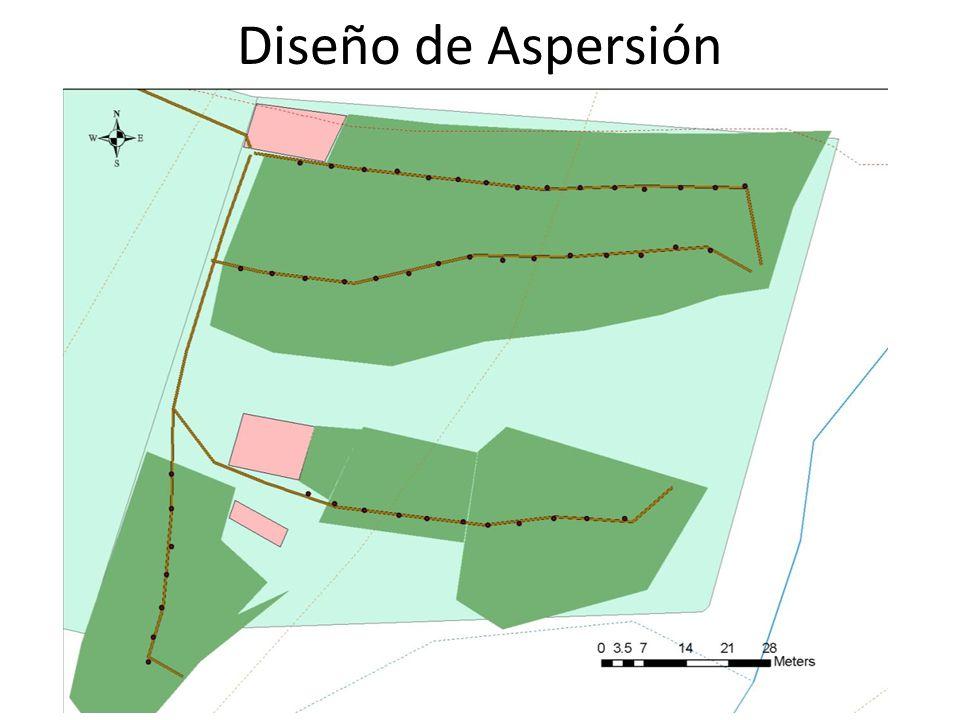 Diseño de Aspersión