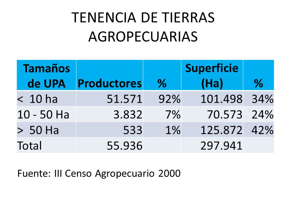 TENENCIA DE TIERRAS AGROPECUARIAS