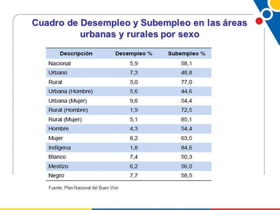 Cuadro de Desempleo y Subempleo en las áreas urbanas y rurales por sexo