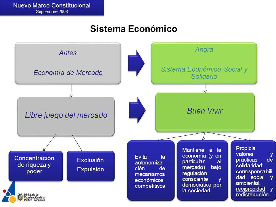 Sistema Económico Buen Vivir Libre juego del mercado