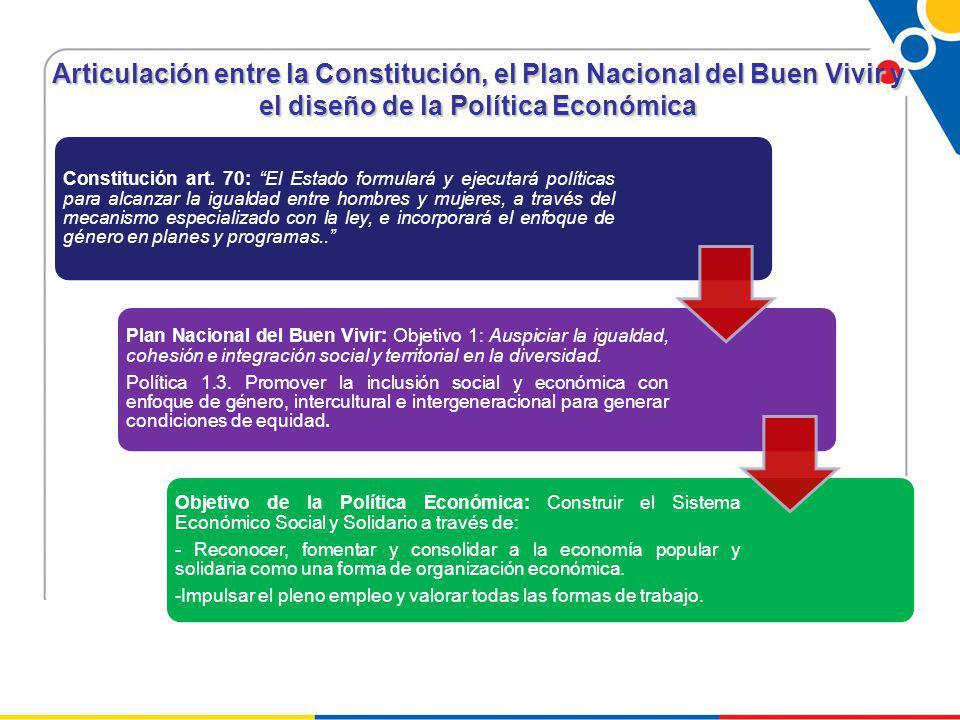 Articulación entre la Constitución, el Plan Nacional del Buen Vivir y el diseño de la Política Económica