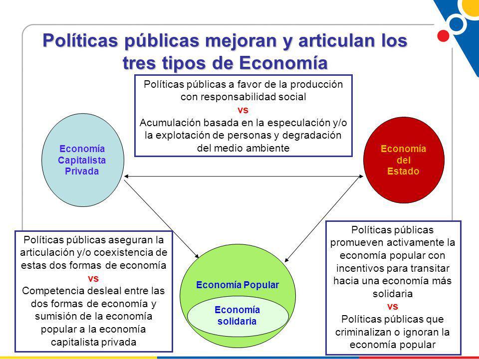 Políticas públicas mejoran y articulan los tres tipos de Economía