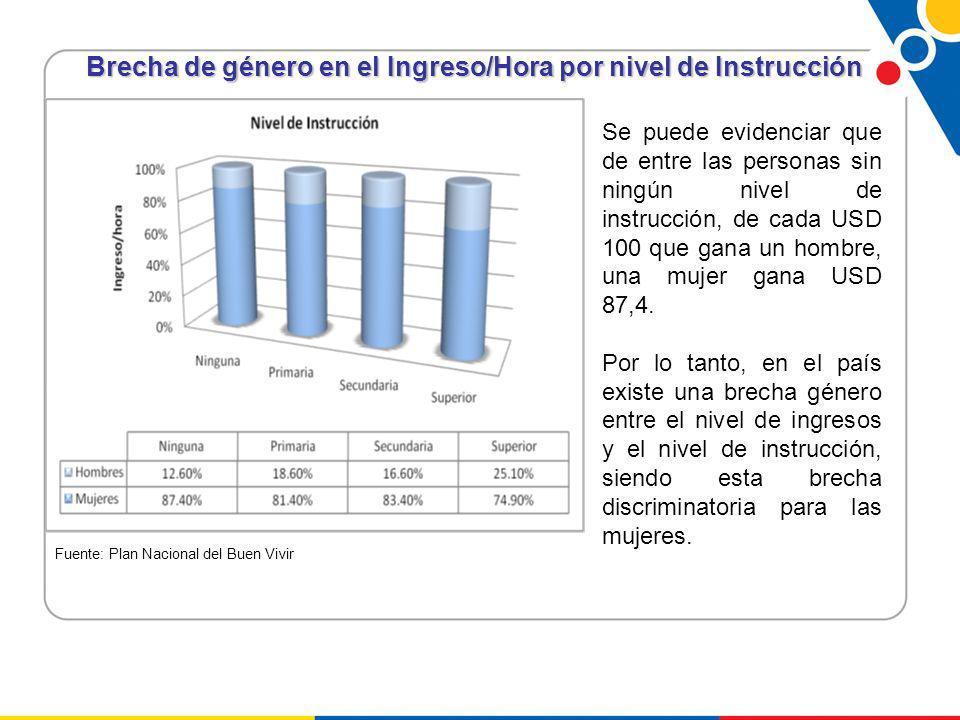 Brecha de género en el Ingreso/Hora por nivel de Instrucción