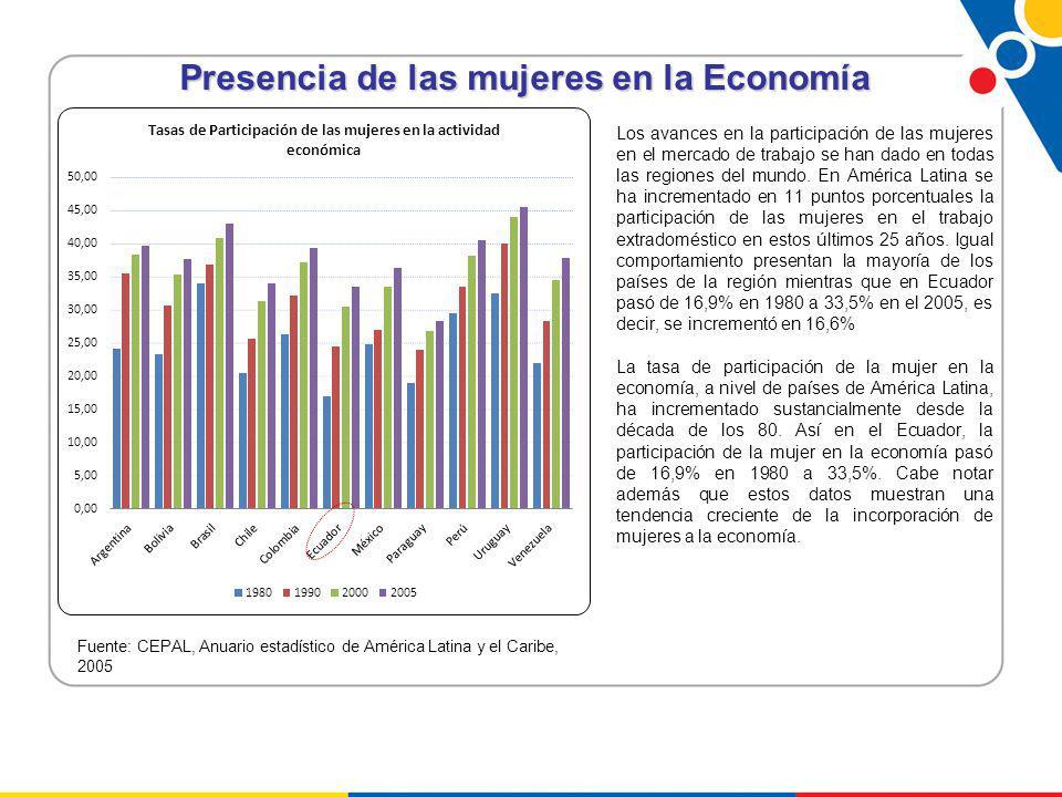 Presencia de las mujeres en la Economía