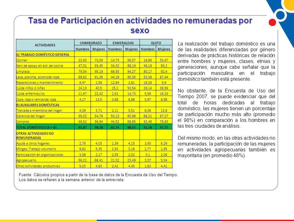 Tasa de Participación en actividades no remuneradas por sexo