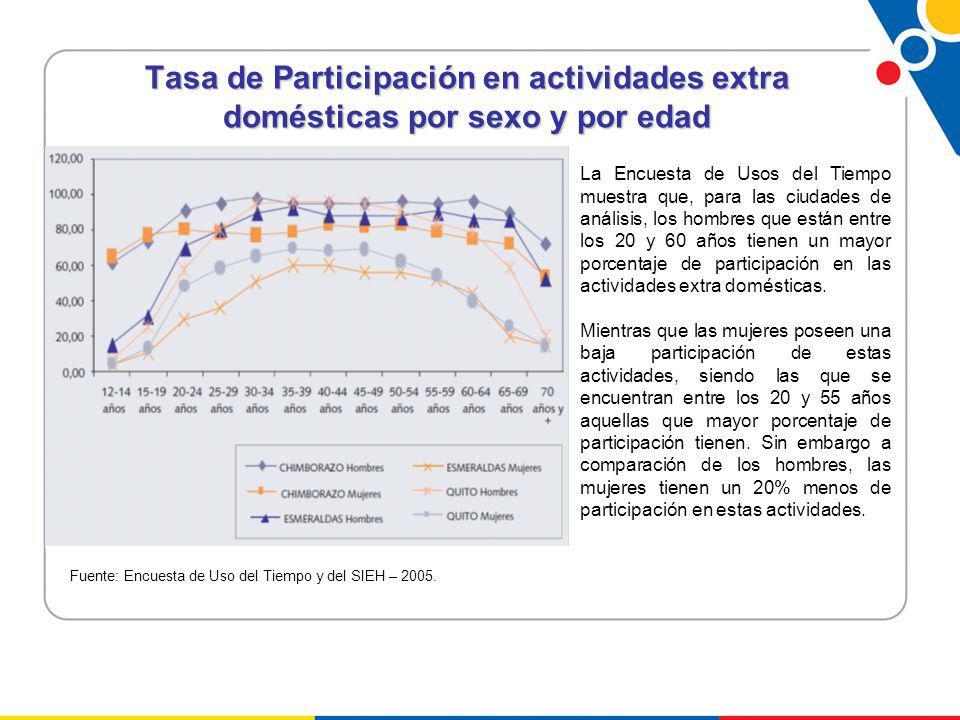 Tasa de Participación en actividades extra domésticas por sexo y por edad