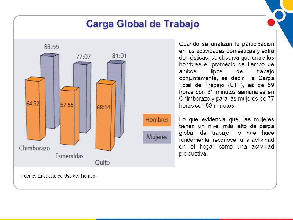 Carga Global de Trabajo