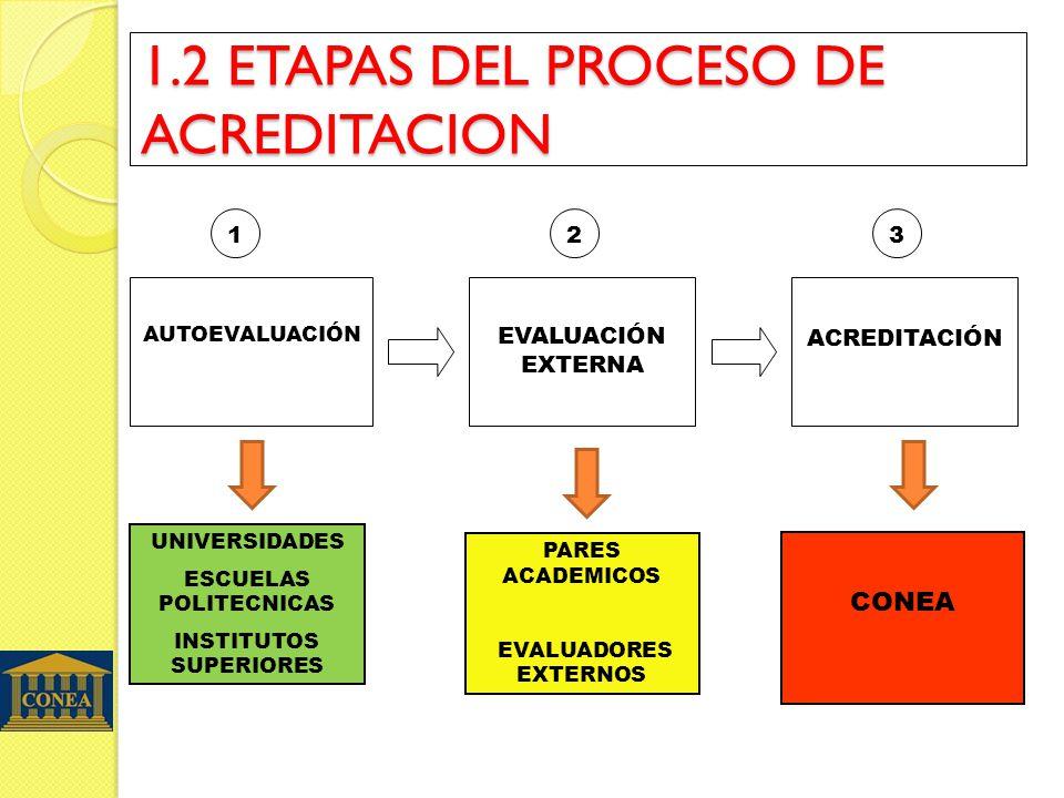 1.2 ETAPAS DEL PROCESO DE ACREDITACION