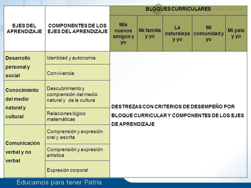 COMPONENTES DE LOS EJES DEL APRENDIZAJE