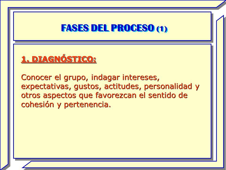 FASES DEL PROCESO (1) 1. DIAGNÓSTICO: