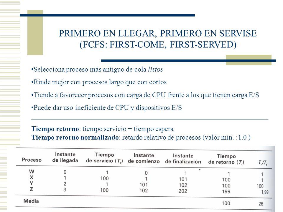 PRIMERO EN LLEGAR, PRIMERO EN SERVISE (FCFS: FIRST-COME, FIRST-SERVED)
