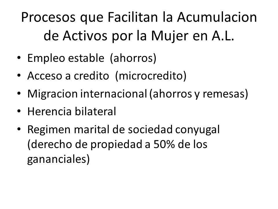 Procesos que Facilitan la Acumulacion de Activos por la Mujer en A.L.