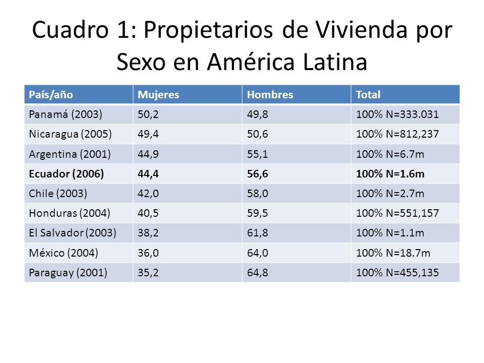 Cuadro 1: Propietarios de Vivienda por Sexo en América Latina