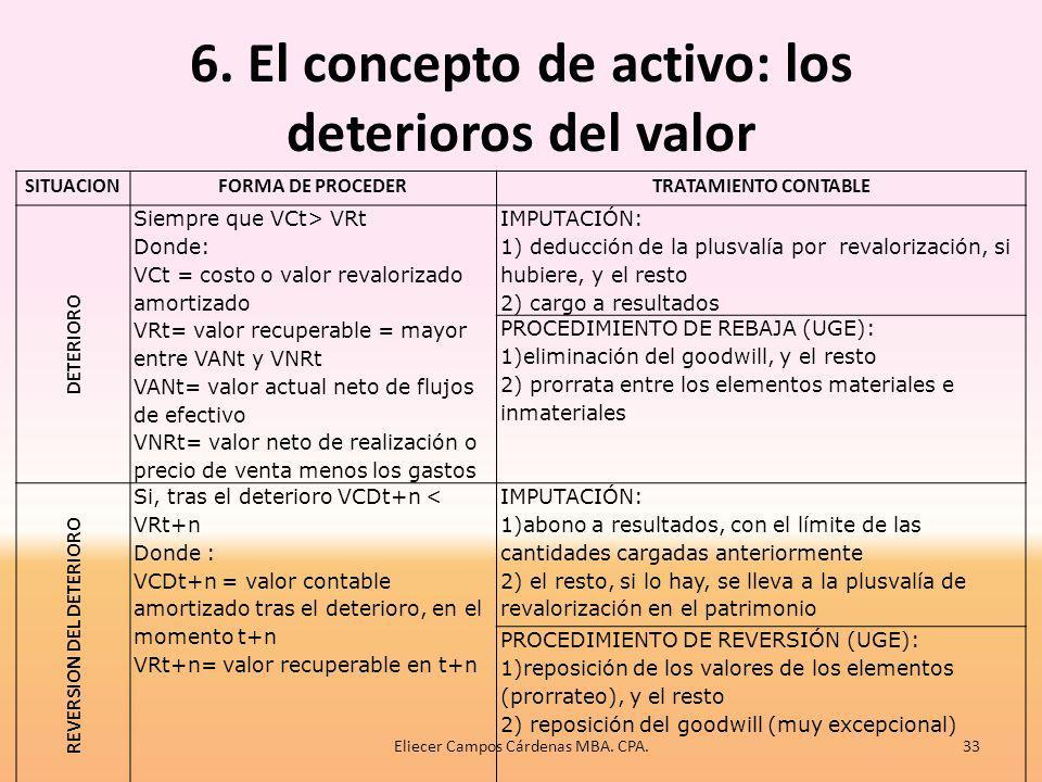 6. El concepto de activo: los deterioros del valor