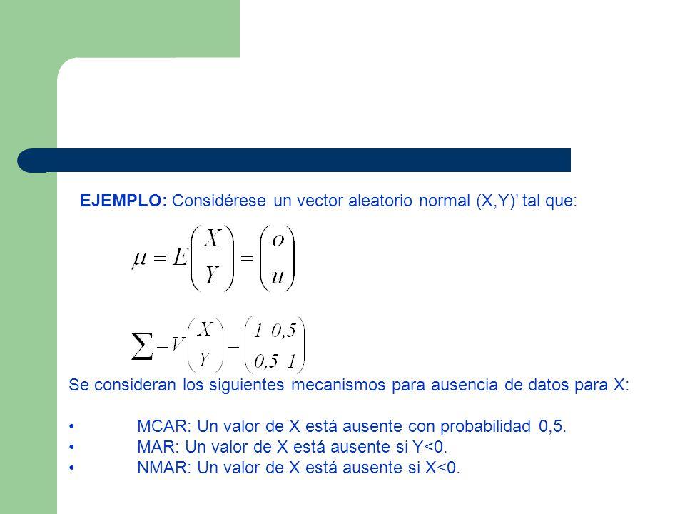 EJEMPLO: Considérese un vector aleatorio normal (X,Y)' tal que:
