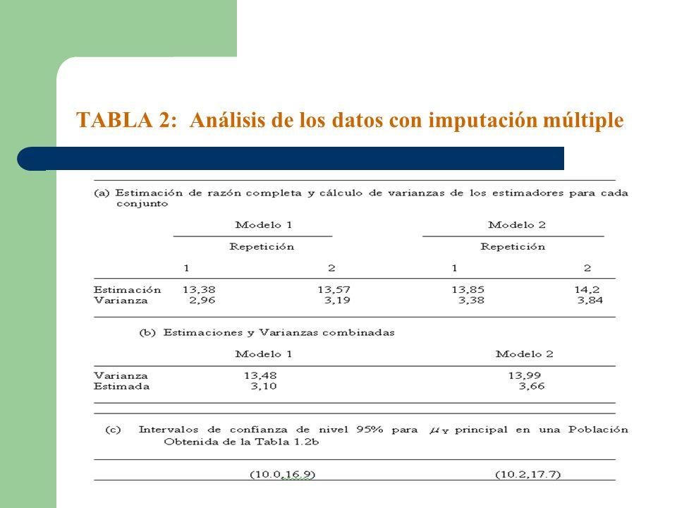 TABLA 2: Análisis de los datos con imputación múltiple