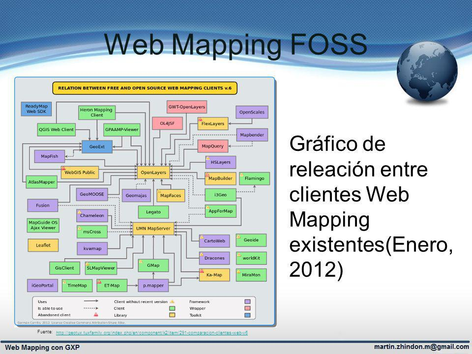 Web Mapping FOSS http://geotux.tuxfamily.org/index.php/en/component/k2/item/291-comparacion-clientes-web-v6.