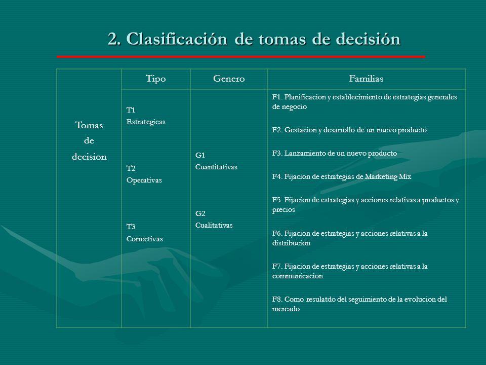 2. Clasificación de tomas de decisión