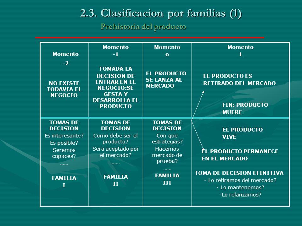 2.3. Clasificacion por familias (1) Prehistoria del producto