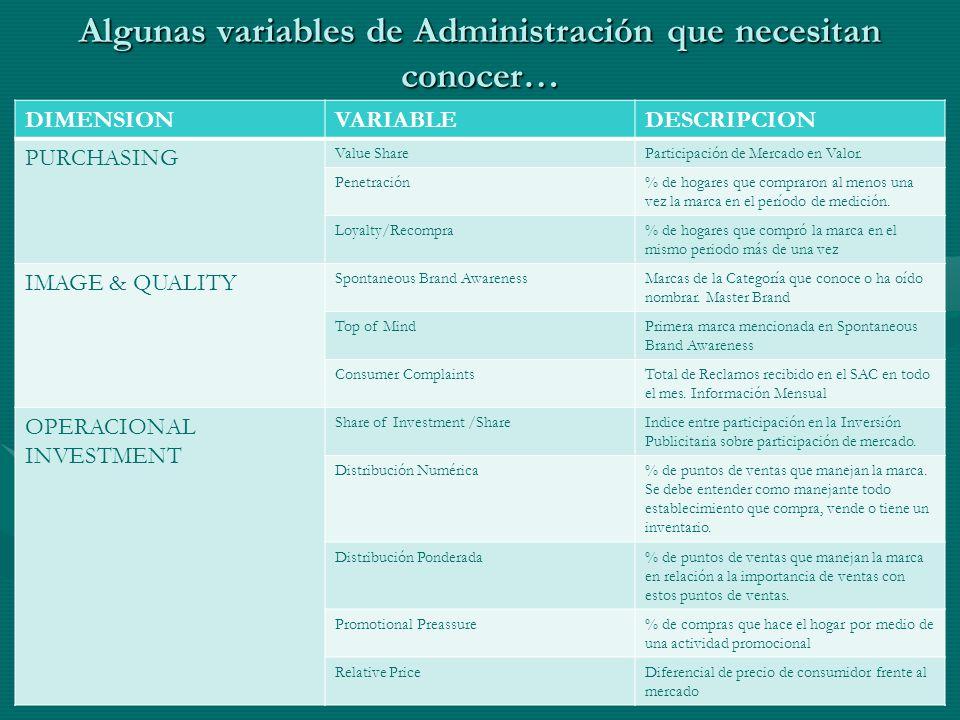Algunas variables de Administración que necesitan conocer…