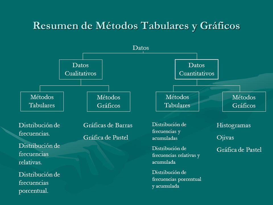 Resumen de Métodos Tabulares y Gráficos