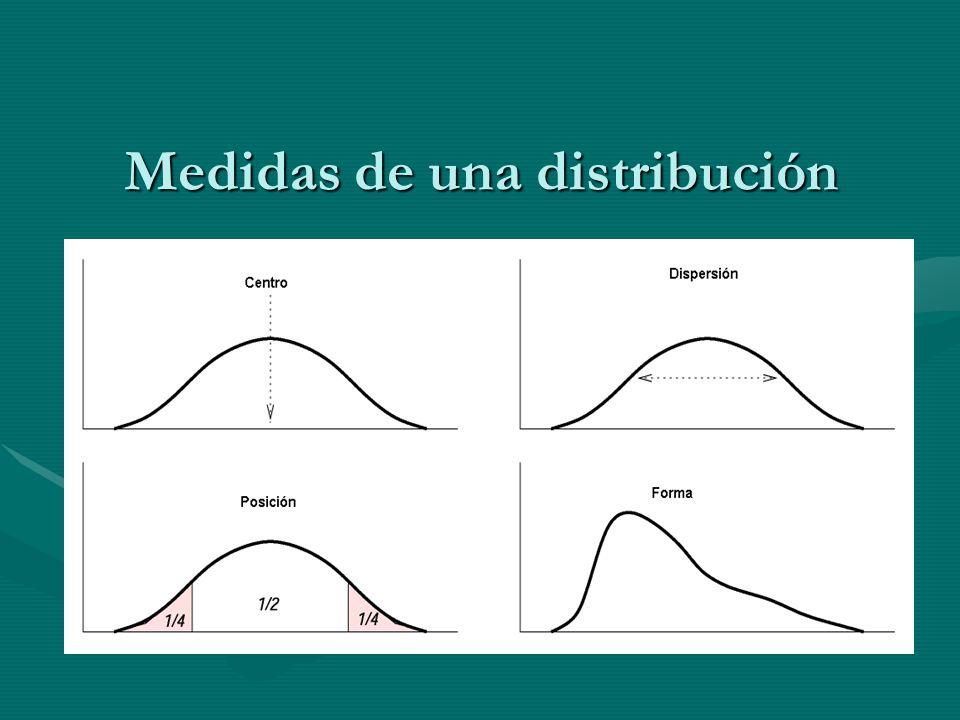 Medidas de una distribución