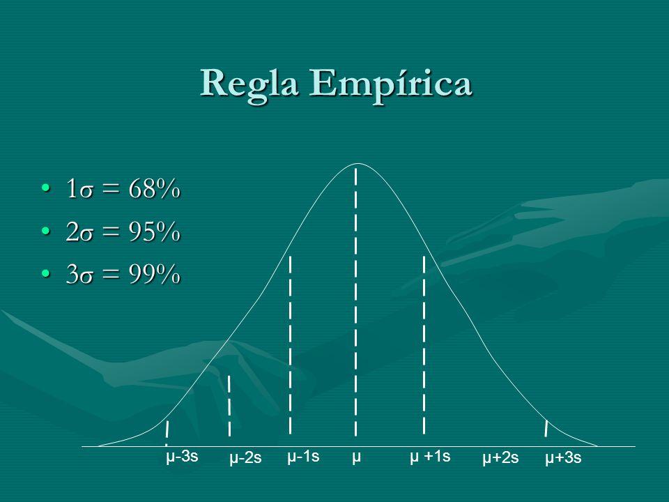 Regla Empírica 1σ = 68% 2σ = 95% 3σ = 99% µ-3s µ-2s µ-1s µ µ +1s µ+2s
