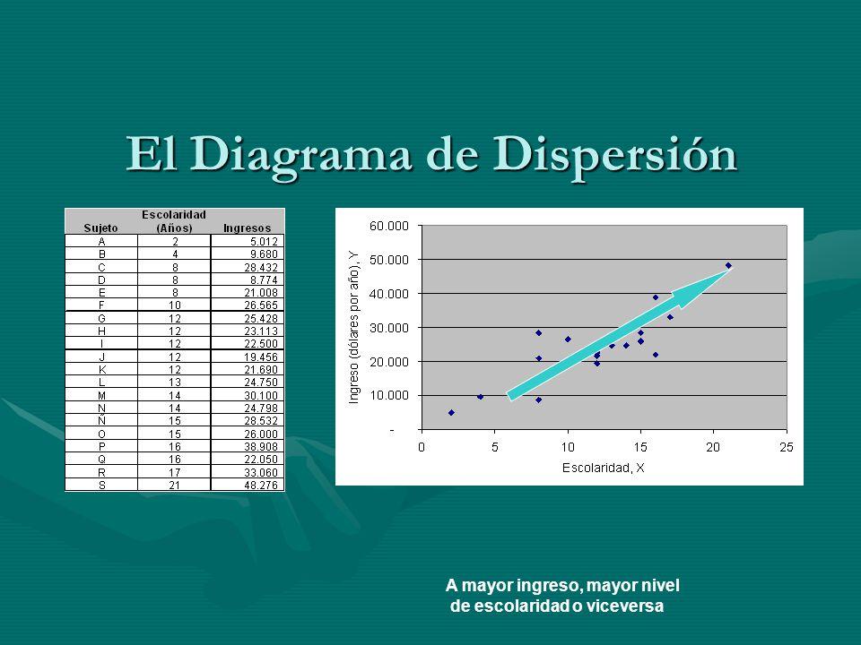 El Diagrama de Dispersión