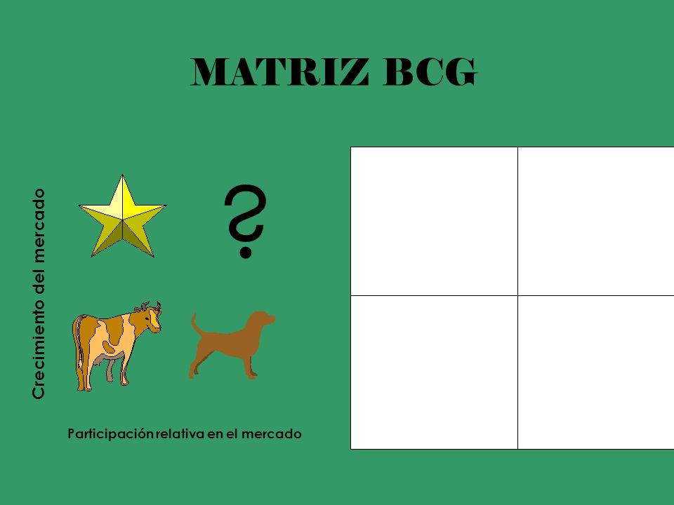 MATRIZ BCG MATRIZ BCG Crecimiento del mercado