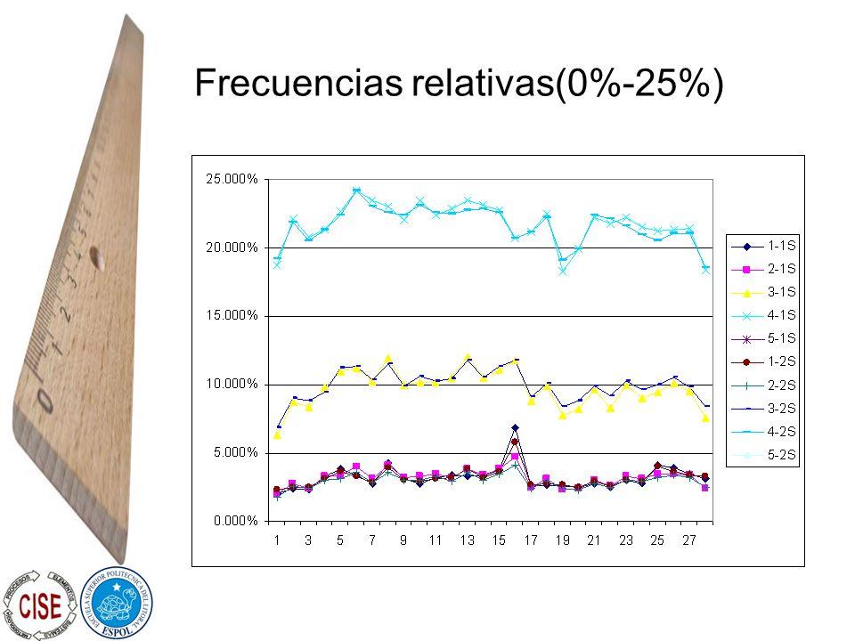 Frecuencias relativas(0%-25%)