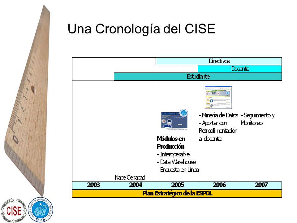 Una Cronología del CISE