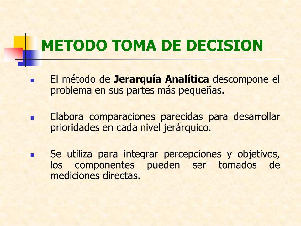 METODO TOMA DE DECISION