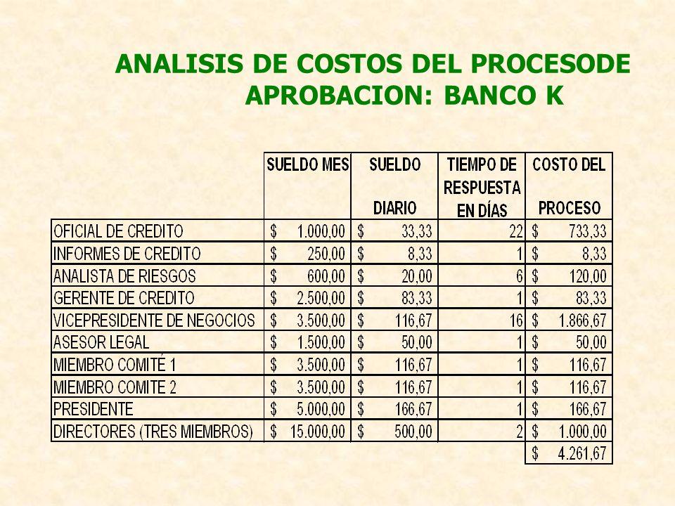 ANALISIS DE COSTOS DEL PROCESODE APROBACION: BANCO K